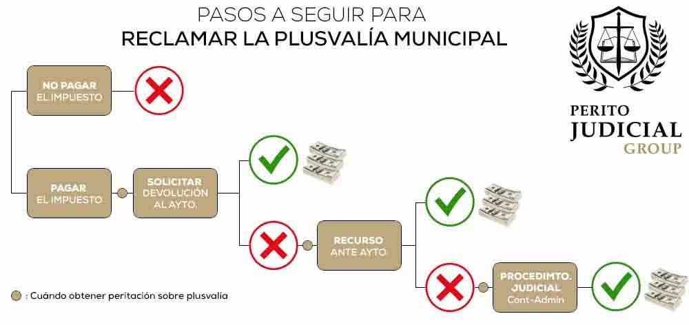 Reclamar la plusvalía municipal